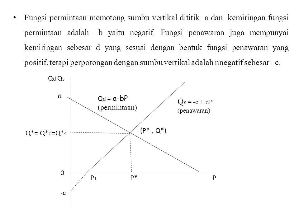 Fungsi permintaan memotong sumbu vertikal dititik a dan kemiringan fungsi permintaan adalah –b yaitu negatif. Fungsi penawaran juga mempunyai kemiringan sebesar d yang sesuai dengan bentuk fungsi penawaran yang positif, tetapi perpotongan dengan sumbu vertikal adalah nnegatif sebesar –c.