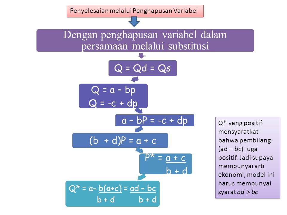 Dengan penghapusan variabel dalam persamaan melalui substitusi