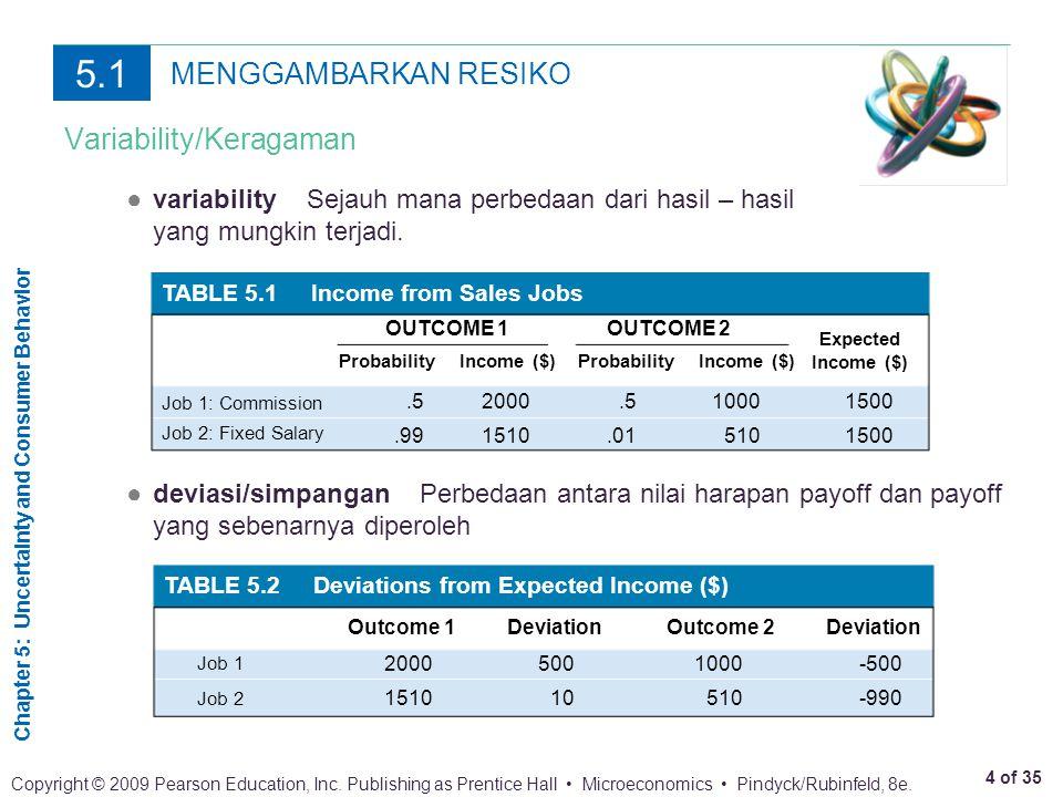 Probability Income ($)