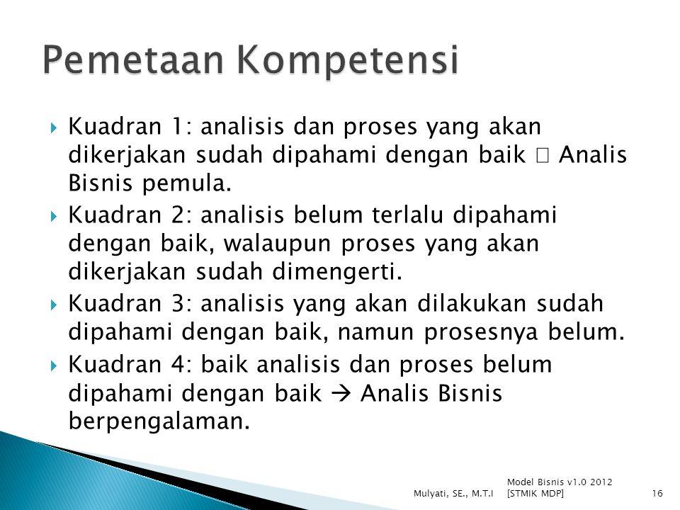 Pemetaan Kompetensi Kuadran 1: analisis dan proses yang akan dikerjakan sudah dipahami dengan baik  Analis Bisnis pemula.