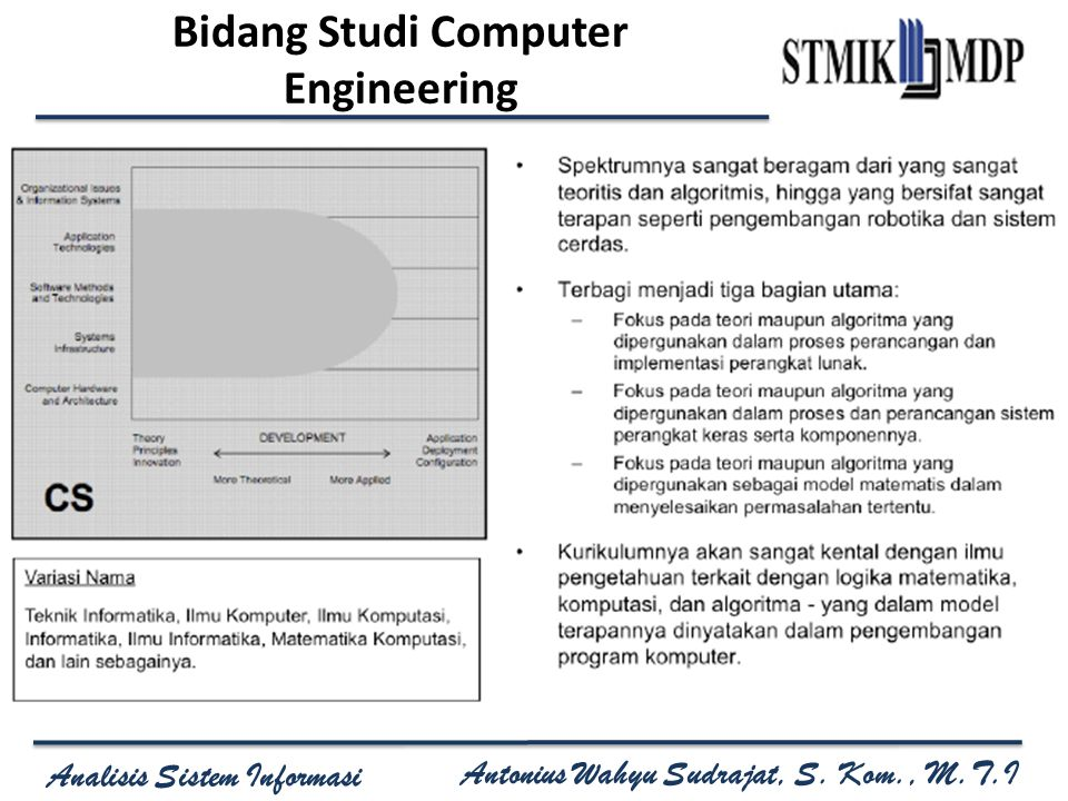 Bidang Studi Computer Engineering