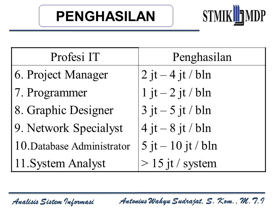 PENGHASILAN Profesi IT Penghasilan 6. Project Manager 7. Programmer