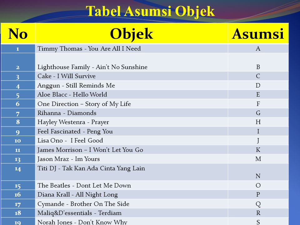Tabel Asumsi Objek No Objek Asumsi 1 Timmy Thomas - You Are All I Need