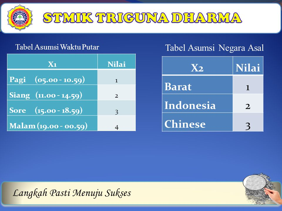 STMIK TRIGUNA DHARMA X2 Nilai Barat 1 Indonesia 2 Chinese 3