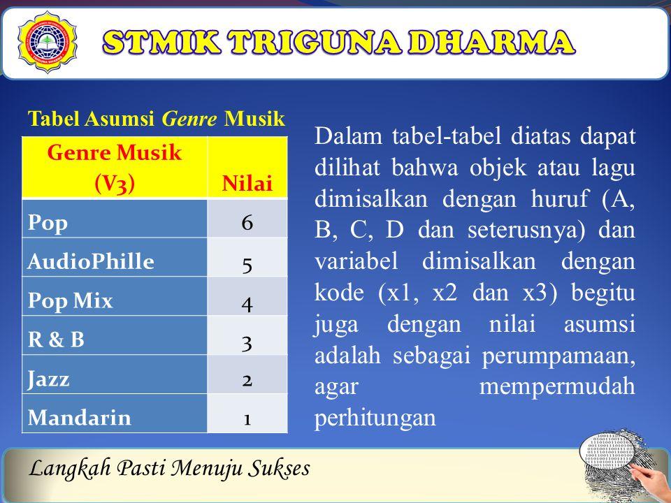 STMIK TRIGUNA DHARMA Tabel Asumsi Genre Musik.