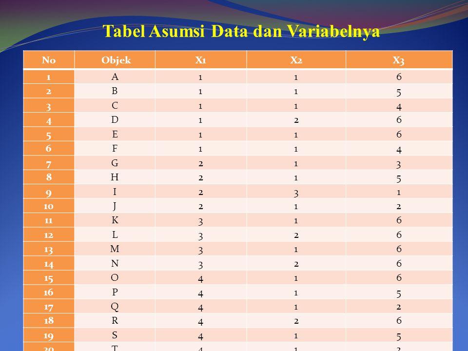 Tabel Asumsi Data dan Variabelnya