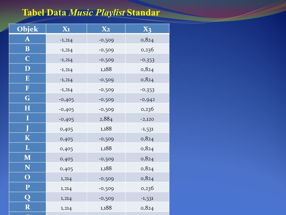 Tabel Data Music Playlist Standar