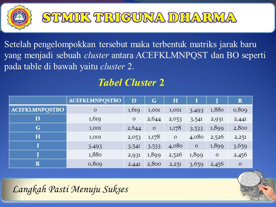 STMIK TRIGUNA DHARMA Tabel Cluster 2 Langkah Pasti Menuju Sukses