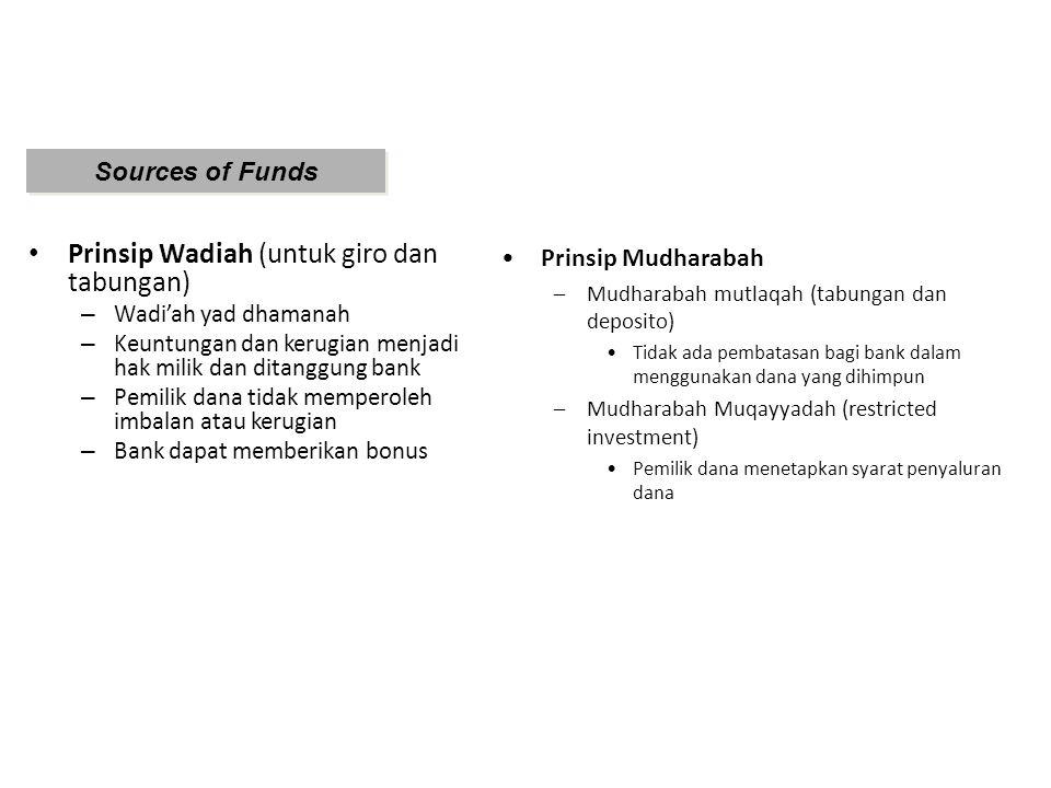 Prinsip Wadiah (untuk giro dan tabungan)