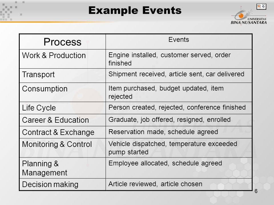 Example Events Process Work & Production Transport Consumption