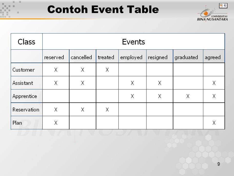 Contoh Event Table
