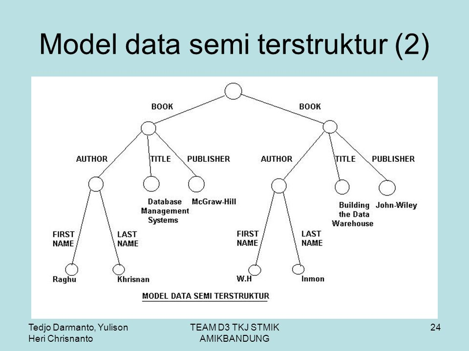Model data semi terstruktur (2)