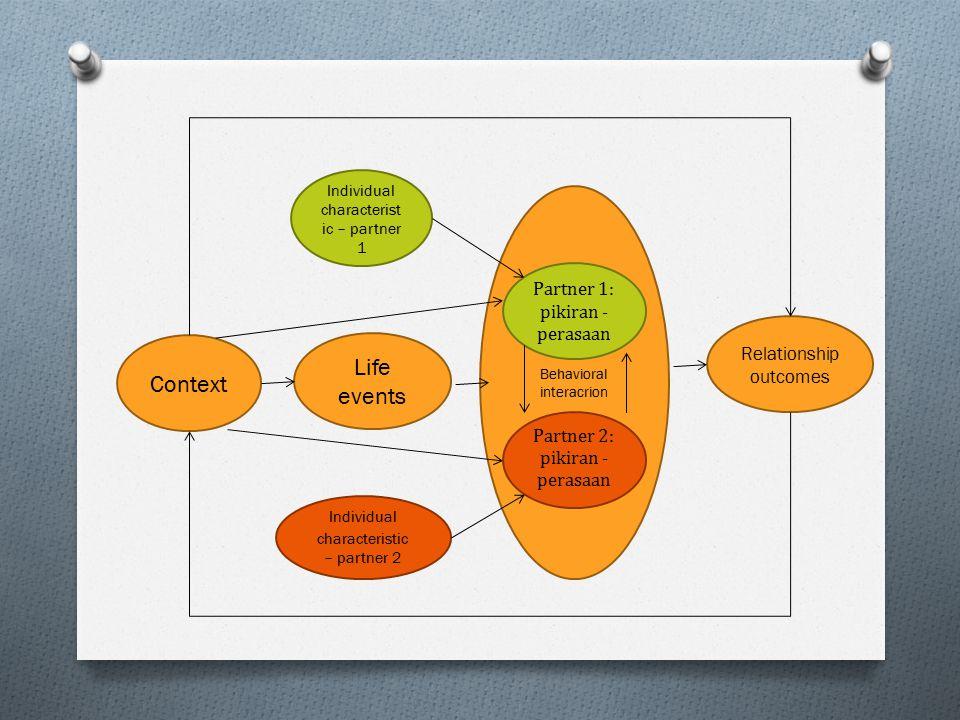 Life events Context Partner 1: pikiran - perasaan