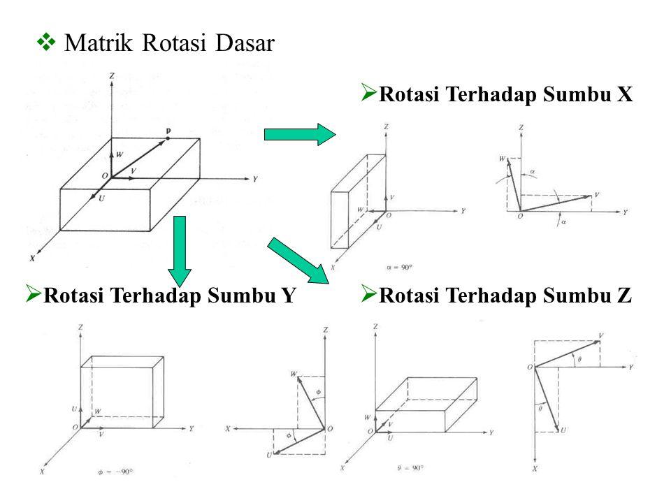 Matrik Rotasi Dasar Rotasi Terhadap Sumbu X Rotasi Terhadap Sumbu Y Rotasi Terhadap Sumbu Z