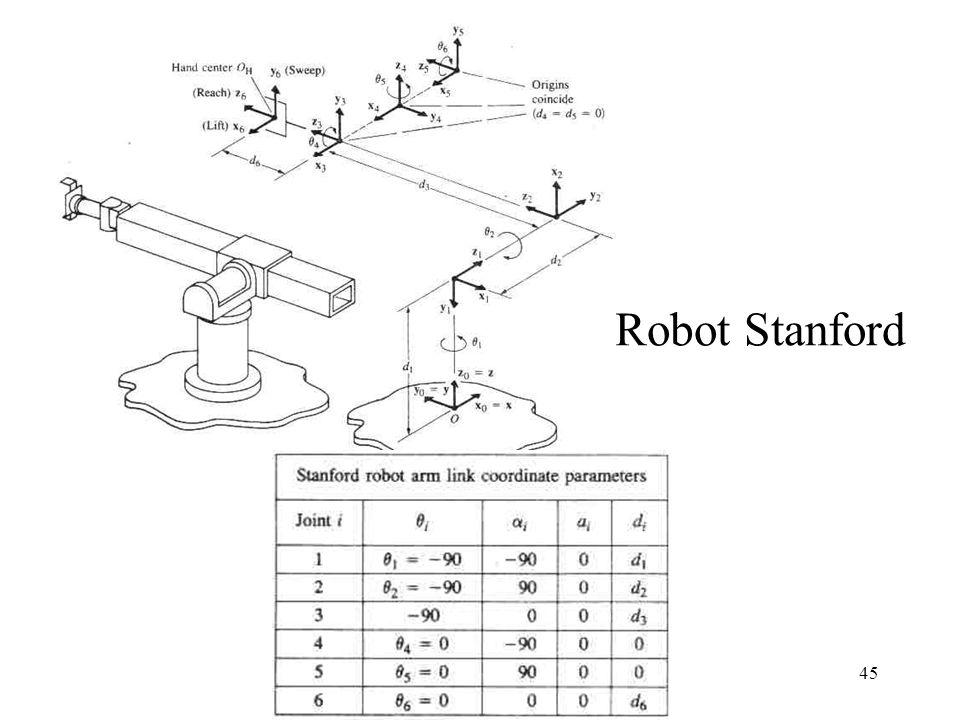 Robot Stanford