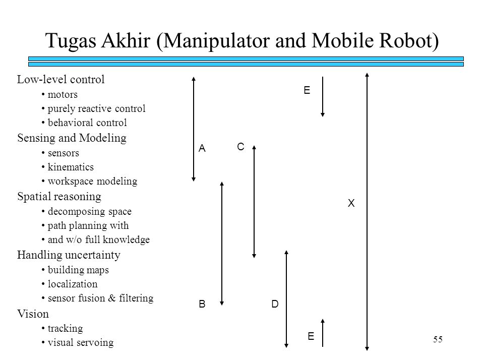 Tugas Akhir (Manipulator and Mobile Robot)