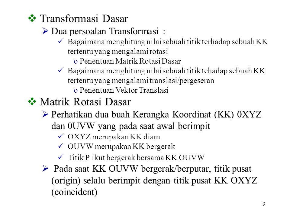 Transformasi Dasar Matrik Rotasi Dasar Dua persoalan Transformasi :