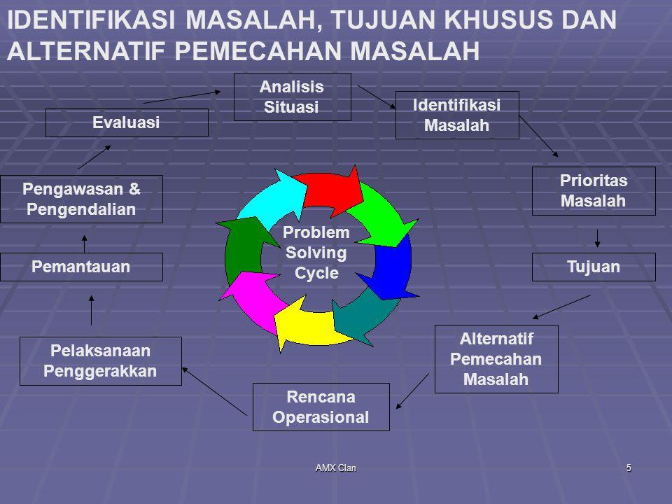 IDENTIFIKASI MASALAH, TUJUAN KHUSUS DAN ALTERNATIF PEMECAHAN MASALAH