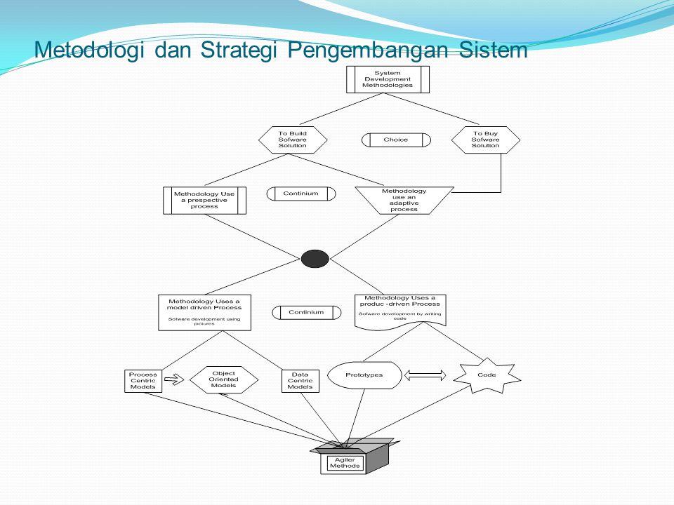 Metodologi dan Strategi Pengembangan Sistem