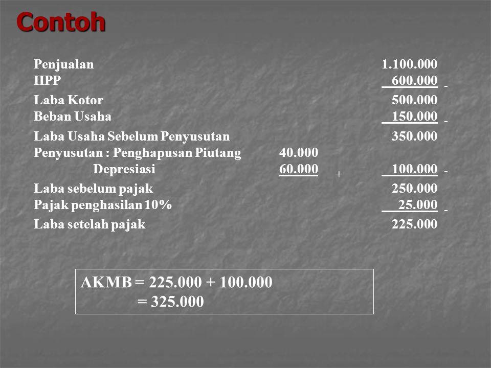 Contoh AKMB = 225.000 + 100.000 = 325.000 Penjualan HPP Laba Kotor