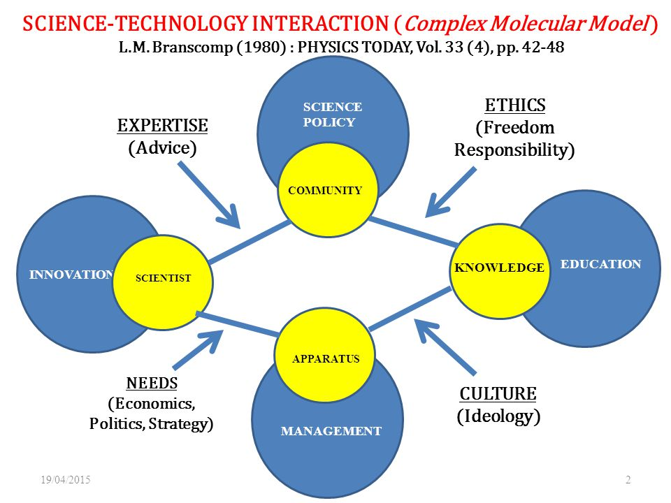 SCIENCE-TECHNOLOGY INTERACTION (Complex Molecular Model )