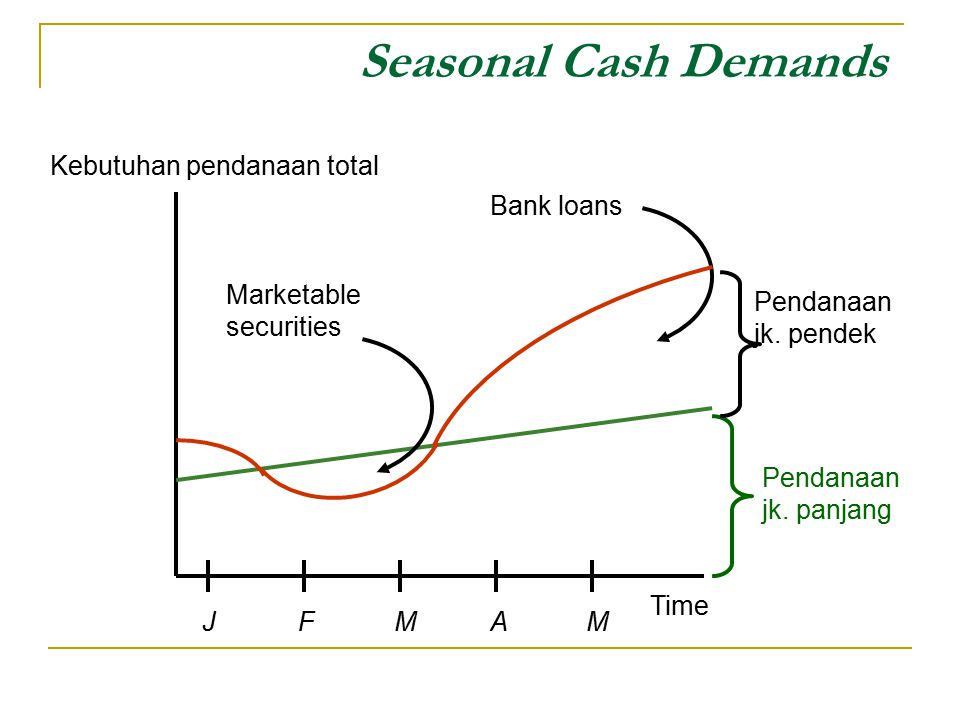 Seasonal Cash Demands Kebutuhan pendanaan total Bank loans
