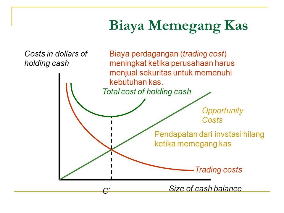 Biaya Memegang Kas Costs in dollars of holding cash