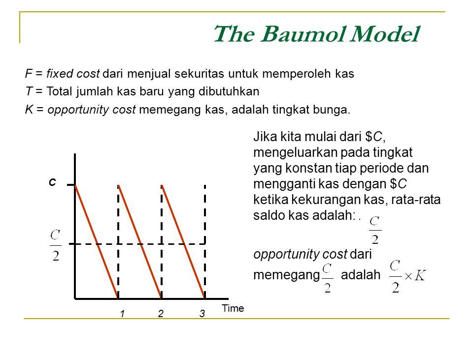 The Baumol Model F = fixed cost dari menjual sekuritas untuk memperoleh kas. T = Total jumlah kas baru yang dibutuhkan.