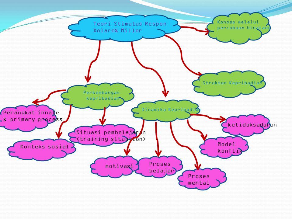 Teori Stimulus Respon Dolard& Miller Perangkat innate
