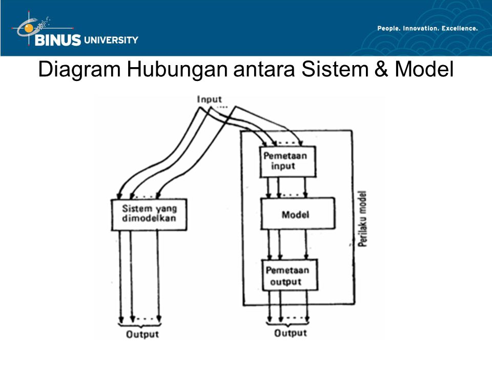 Diagram Hubungan antara Sistem & Model