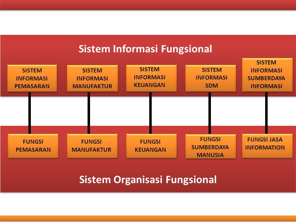 Sistem Informasi Fungsional Sistem Organisasi Fungsional