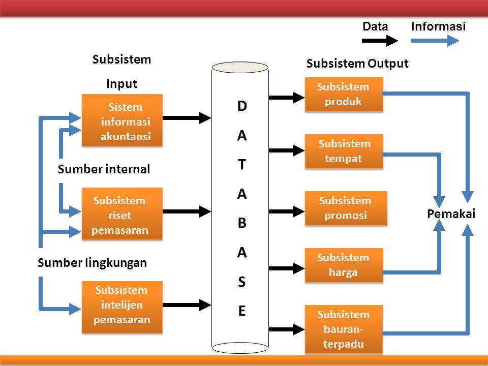 D A T B S E Subsistem Subsistem Output Input Sumber internal Pemakai