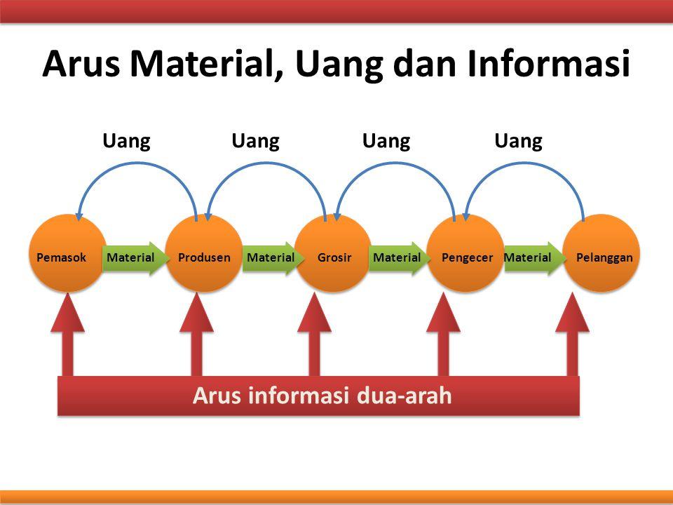Arus Material, Uang dan Informasi