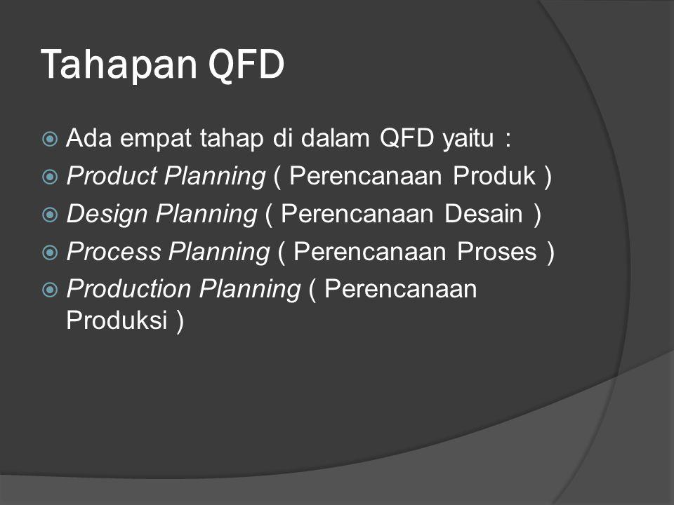 Tahapan QFD Ada empat tahap di dalam QFD yaitu :