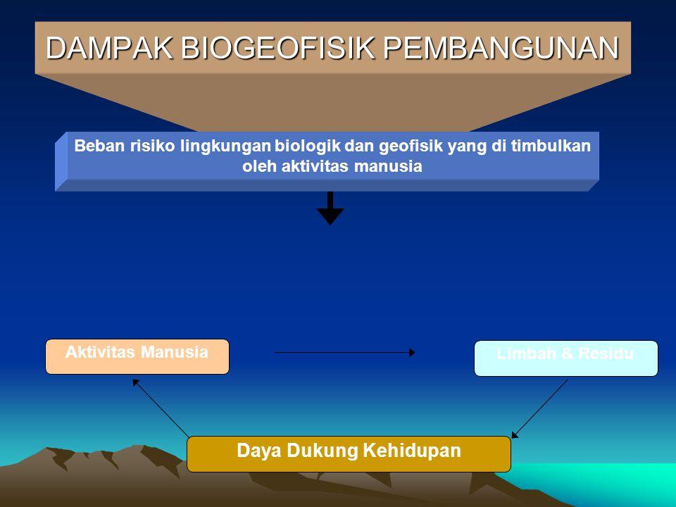 DAMPAK BIOGEOFISIK PEMBANGUNAN