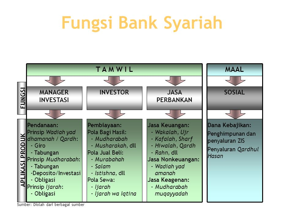 Fungsi Bank Syariah T A M W I L MAAL MANAGER INVESTASI INVESTOR JASA