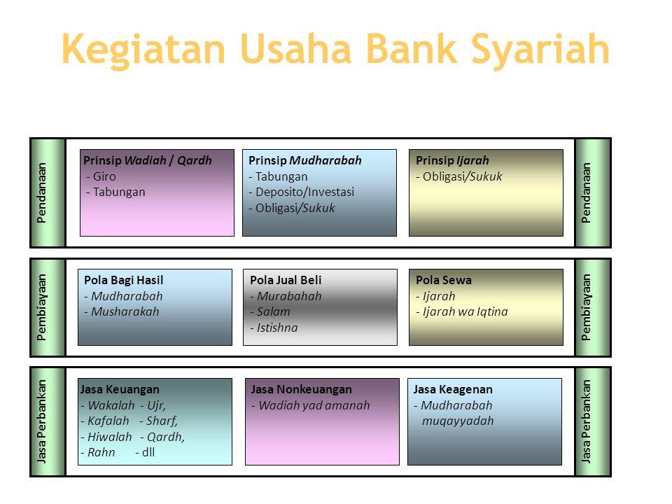 Kegiatan Usaha Bank Syariah