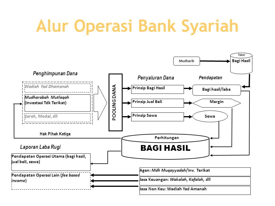 Alur Operasi Bank Syariah