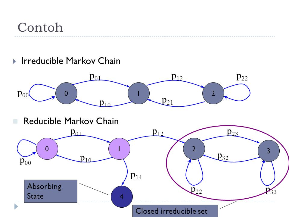 Contoh Irreducible Markov Chain p01 p12 p00 p10 p21 p22