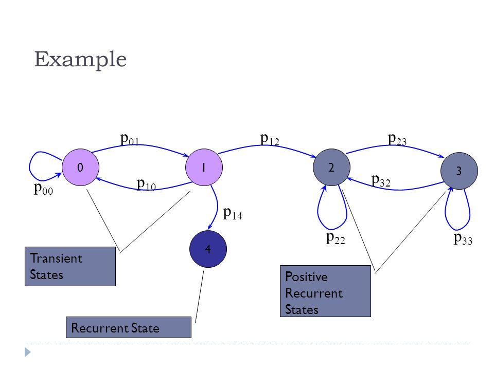 Example p01 p12 p00 p10 p14 p22 p23 p32 p33 Transient States