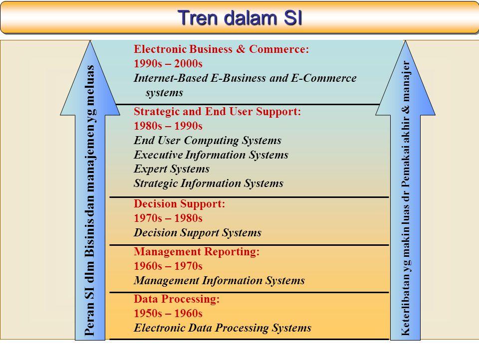 Tren dalam SI Peran SI dlm Bisinis dan manajemen yg meluas