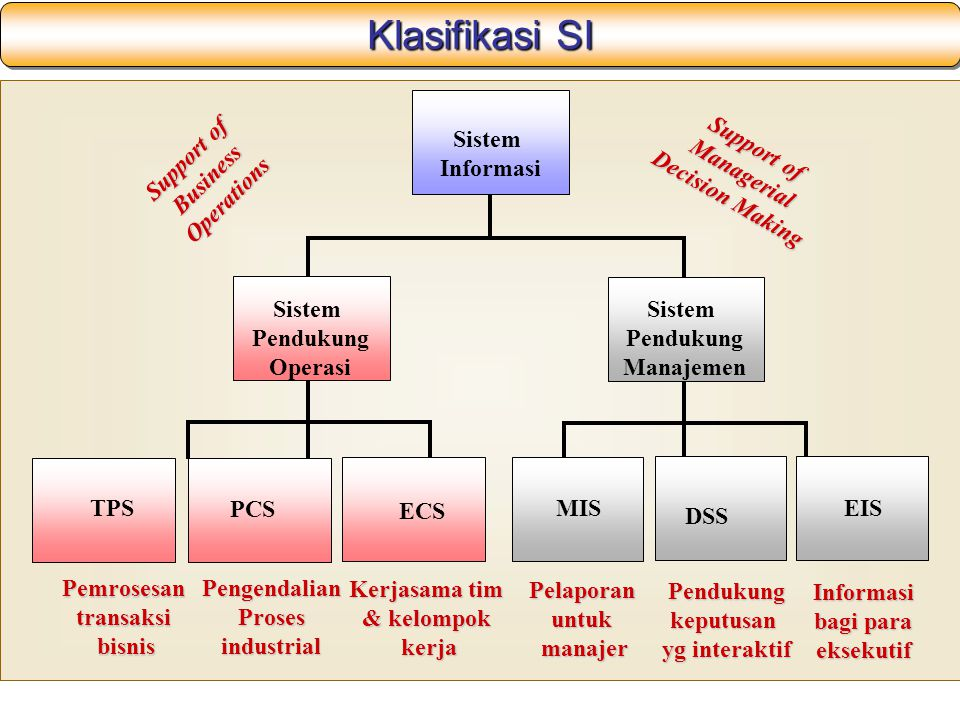 Klasifikasi SI Sistem Informasi Support of Managerial Decision Making