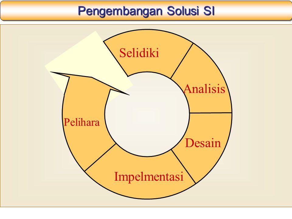 Pengembangan Solusi SI
