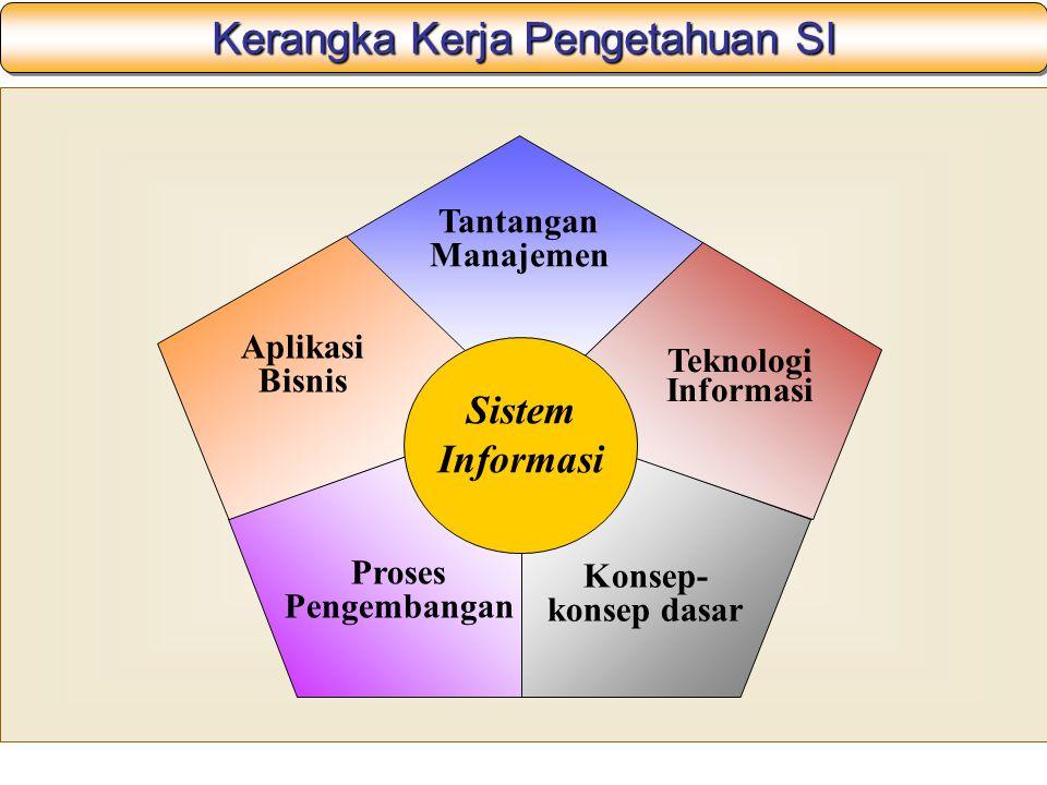 Kerangka Kerja Pengetahuan SI