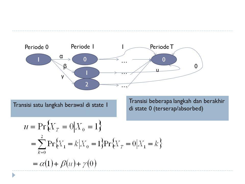 Periode 0 Periode 1. 1. Periode T. α. 1. … … β. u. 1. … γ. 2. … Transisi beberapa langkah dan berakhir di state 0 (terserap/absorbed)