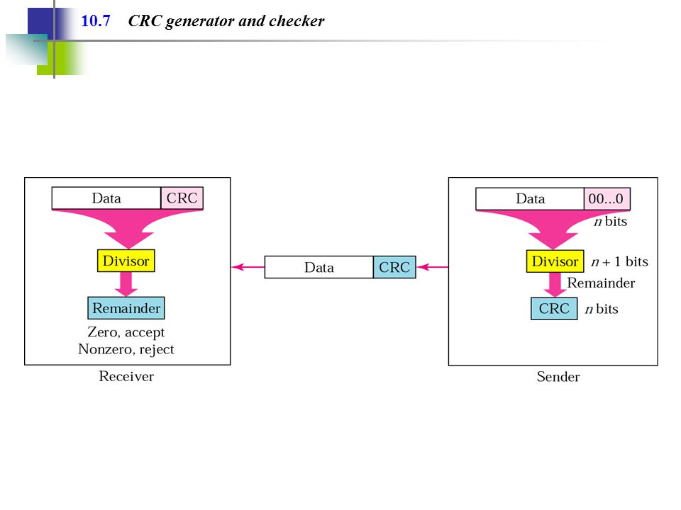 10.7 CRC generator and checker