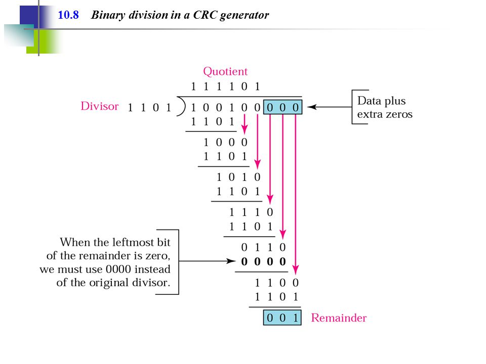 10.8 Binary division in a CRC generator