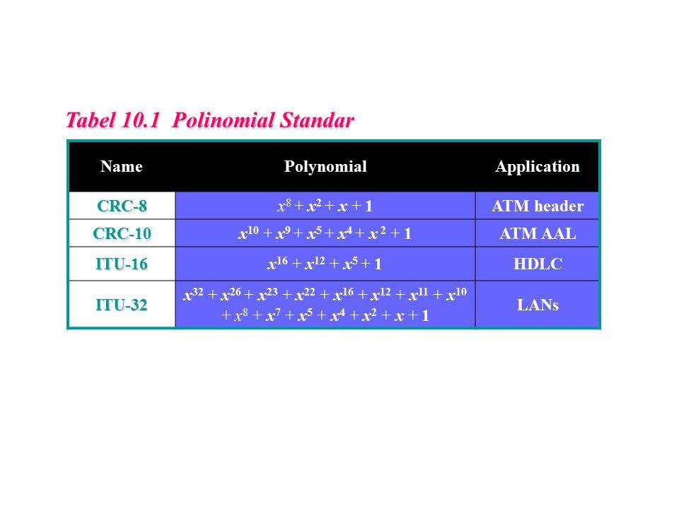 Tabel 10.1 Polinomial Standar