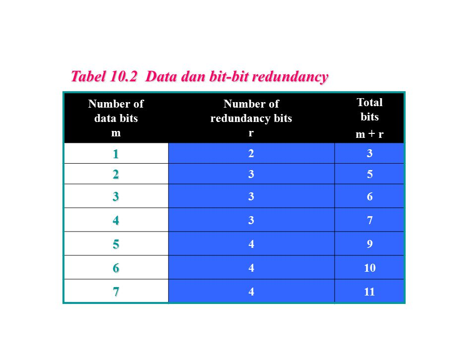 Number of redundancy bits r
