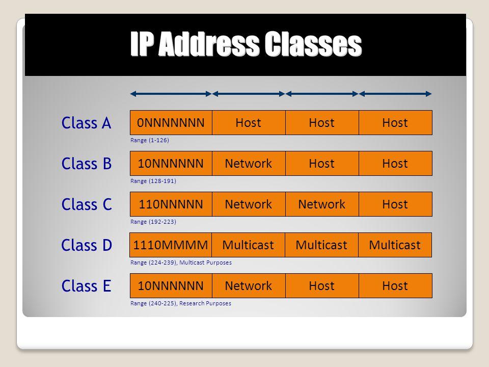 Class A Class B Class C Class D Class E 0NNNNNNN Host Host Host